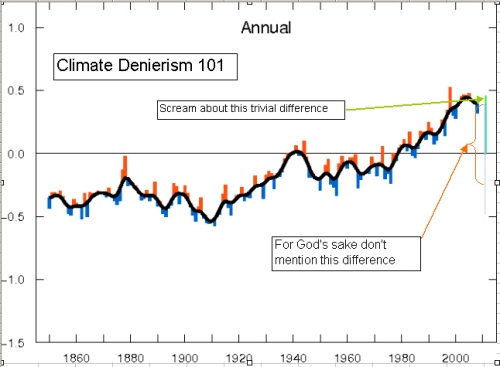Global avg temperature anomolay plotted against time